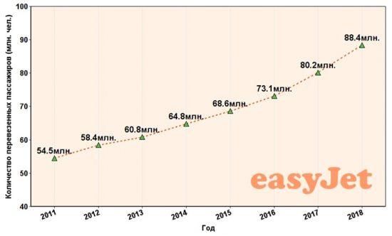 Быстрые темпы развития, пассажиропоток за 2011-2018 года