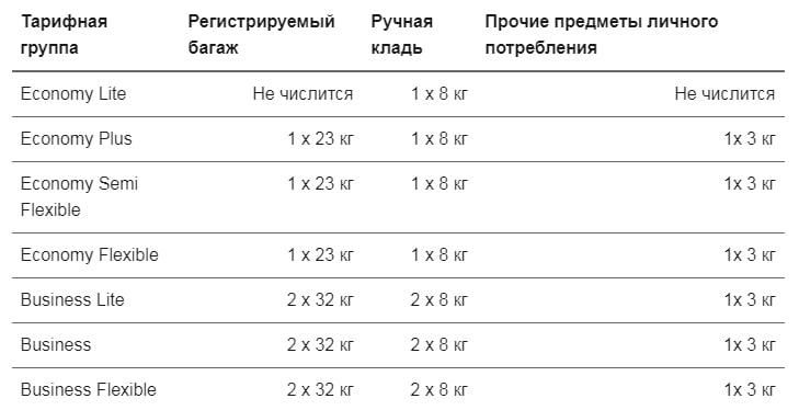 Таблица разрешенного багажа