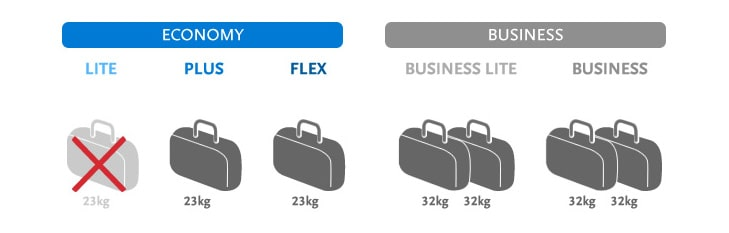Норма бесплатного провоза багажа