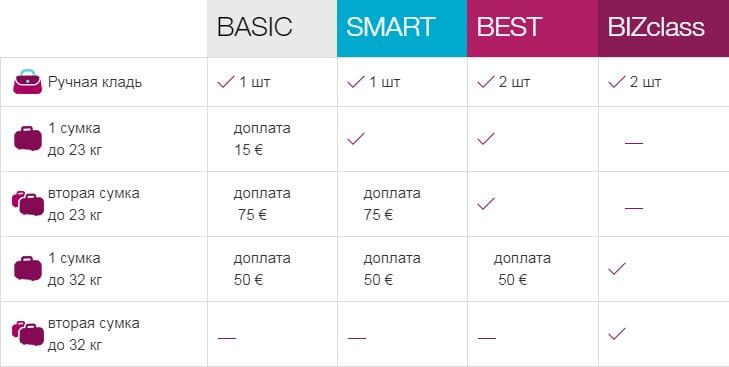 Таблица норм провоза зарегистрированного багажа и ручной клади на рейсах Евровингс